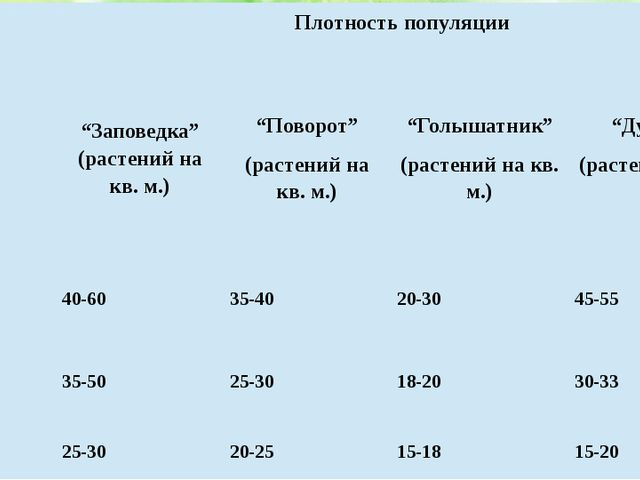 """Год Плотность популяции """"Заповедка"""" (растений на кв. м.) """"Поворот"""" (растений..."""