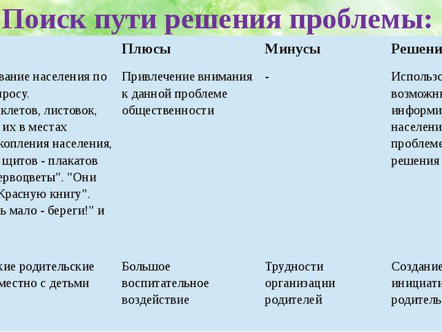 Поиск пути решения проблемы: Варианты Плюсы Минусы Решение группы Информирова...