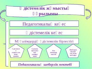 Әдістемелік жұмыстың құрылымы Педагогикалық кеңес Әдістемелік кеңес Мұғалімде