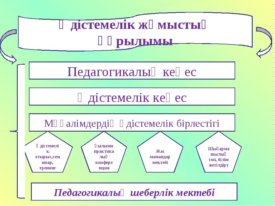 Әдістемелік жұмыстың құрылымы Педагогикалық кеңес Әдістемелік кеңес Мұғалімде...