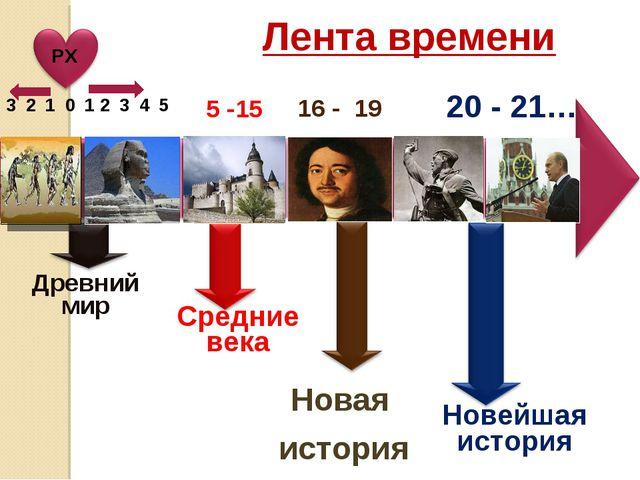 Лента времени Древний мир Средние века Новая история Новейшая история 3 2 1 0...