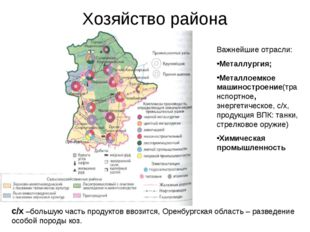 Хозяйство района Важнейшие отрасли: Металлургия; Металлоемкое машиностроение(