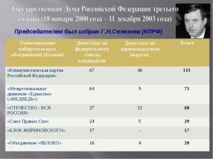 Председателем был избран Г.Н.Селезнев (КПРФ) Наименование избирательных объед