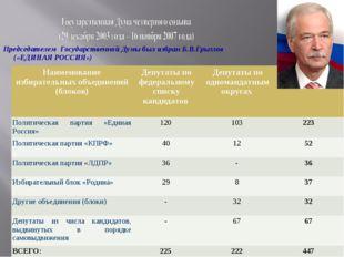 Председателем Государственной Думы был избран Б.В.Грызлов («ЕДИНАЯ РОССИЯ») Н
