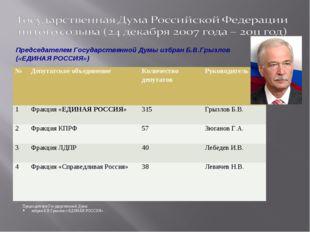 Председателем Государственной Думы избран Б.В.Грызлов («ЕДИНАЯ РОССИЯ» Предс