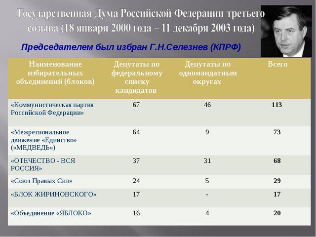 Председателем был избран Г.Н.Селезнев (КПРФ) Наименование избирательных объед...