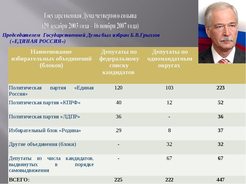 Председателем Государственной Думы был избран Б.В.Грызлов («ЕДИНАЯ РОССИЯ») Н...