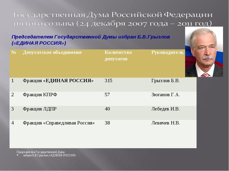 Председателем Государственной Думы избран Б.В.Грызлов («ЕДИНАЯ РОССИЯ» Предс...