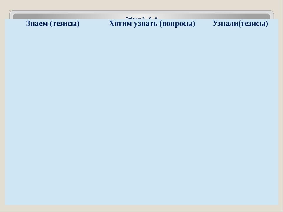 Таблица З – Х – У Знаем (тезисы) Хотимузнать (вопросы) Узнали(тезисы)
