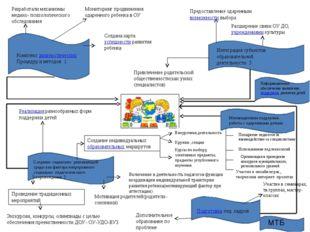 Комплекс диагностических Процедур и методов 1 Разработали механизмы медико-