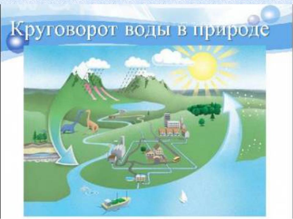 ТУМАН И ОБЛАКА Окружающий мир 3 класс УМК «Перспективная начальная школа» .
