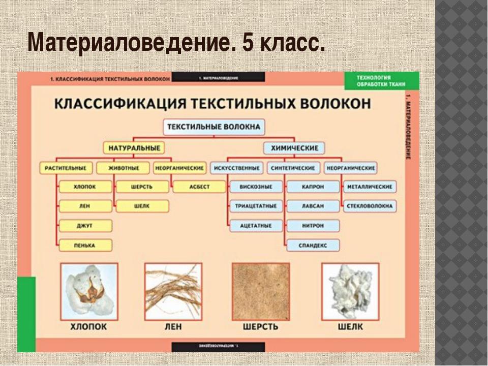 Материаловедение. 5 класс. учитель технологии Ковалец А.А.