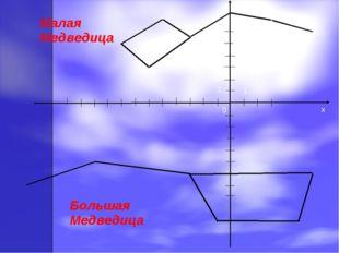 y x 0 1 1 Малая Медведица Большая Медведица