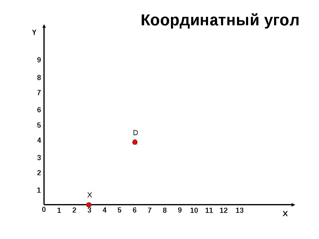 0 1 2 3 4 5 6 7 8 9 10 11 12 13 X 1 2 3 4 5 6 7 8 9 Y D Х Координатный угол 0...