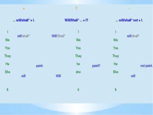 + ? - ...will/shall* + I. Will/Shall*...+ I? ...will/shall* not + I. I w