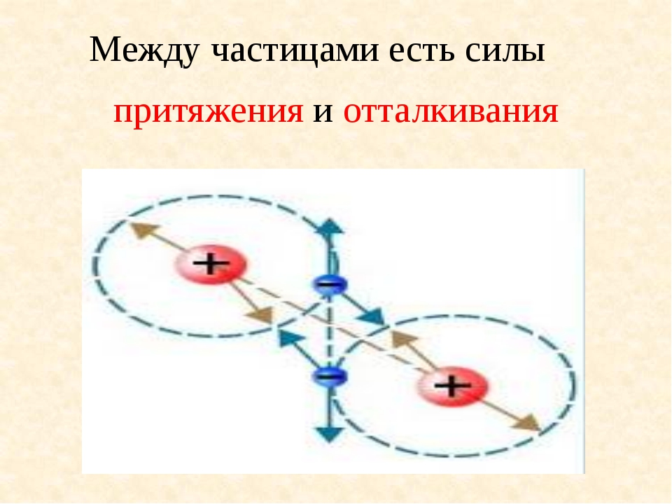 Между частицами есть силы притяжения и отталкивания