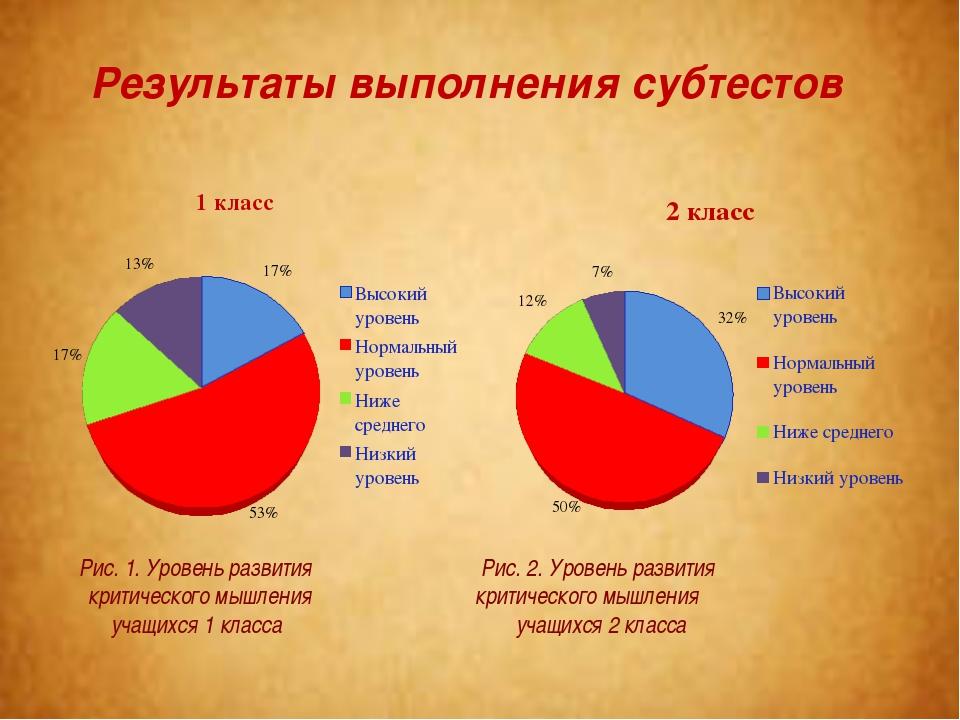 Результаты выполнения субтестов Рис. 1. Уровень развития Рис. 2. Уровень разв...