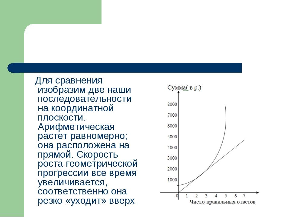 Для сравнения изобразим две наши последовательности на координатной плоскост...