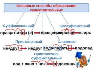 Суффиксальный Приставочный Приставочно-суффиксальный Бессуффиксный Сложение в