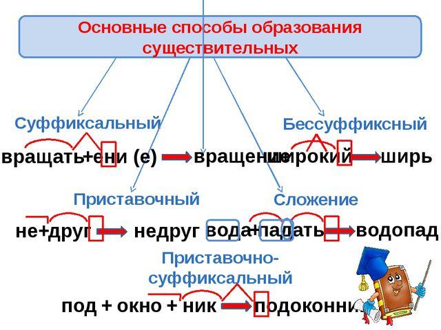 Суффиксальный Приставочный Приставочно-суффиксальный Бессуффиксный Сложение в...