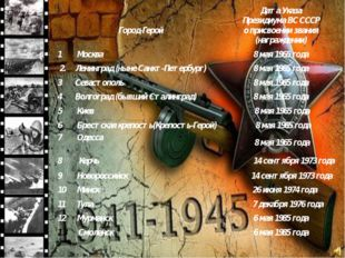 Город-Герой Дата Указа Президиума ВС СССР о присвоении звания (награждении)
