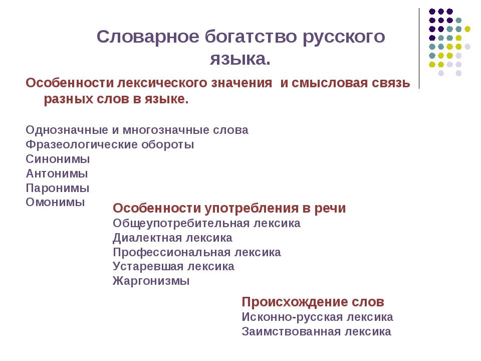 ПРЕЗЕНТАЦИЯ РУССКИЙ СЛОВАРНОЕ БОГАТСТВО РУССКОГО ЯЗЫКА.7 КЛАСС ФГОС СКАЧАТЬ БЕСПЛАТНО