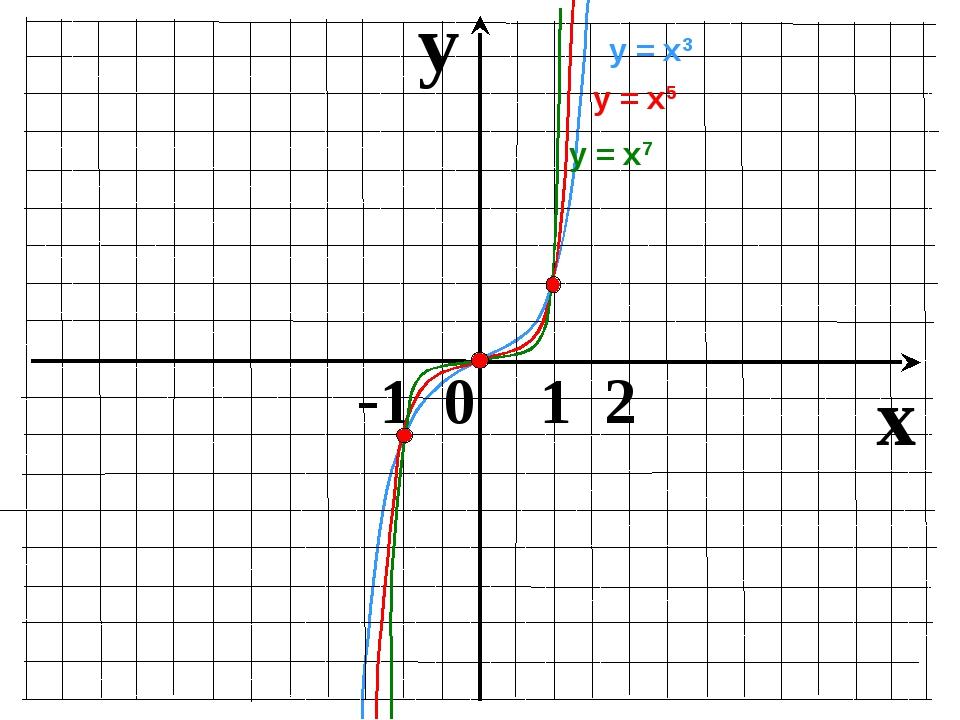 y x -1 0 1 2 у = х3 у = х7 у = х5