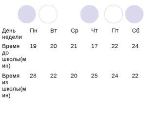 День неделиПнВтСрЧтПтСб Время до школы(мин)192021172224 Время из