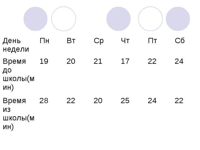 День неделиПнВтСрЧтПтСб Время до школы(мин)192021172224 Время из...