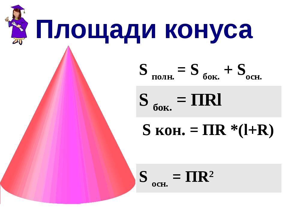 Площади конуса S полн. = S бок. + Sосн. S бок. = ПRl S кон. = ПR *(l+R) S осн...