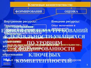 Ключевые компетентности: Внешние ресурсы: Опыт включения в деятельность Внутр