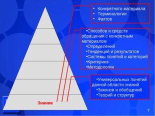 Знание Конкретного материала Терминологии Фактов Способов и средств обращения