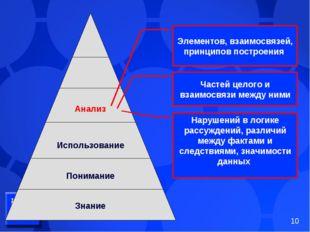 Анализ Использование Понимание Знание Элементов, взаимосвязей, принципов пост