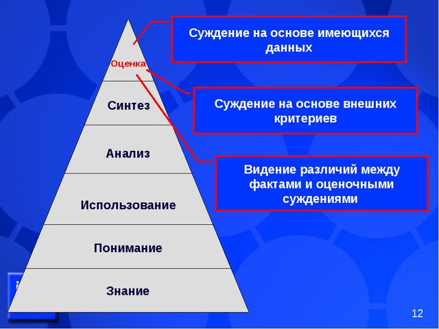 Оценка Синтез Анализ Использование Понимание Знание Суждение на основе имеющи...