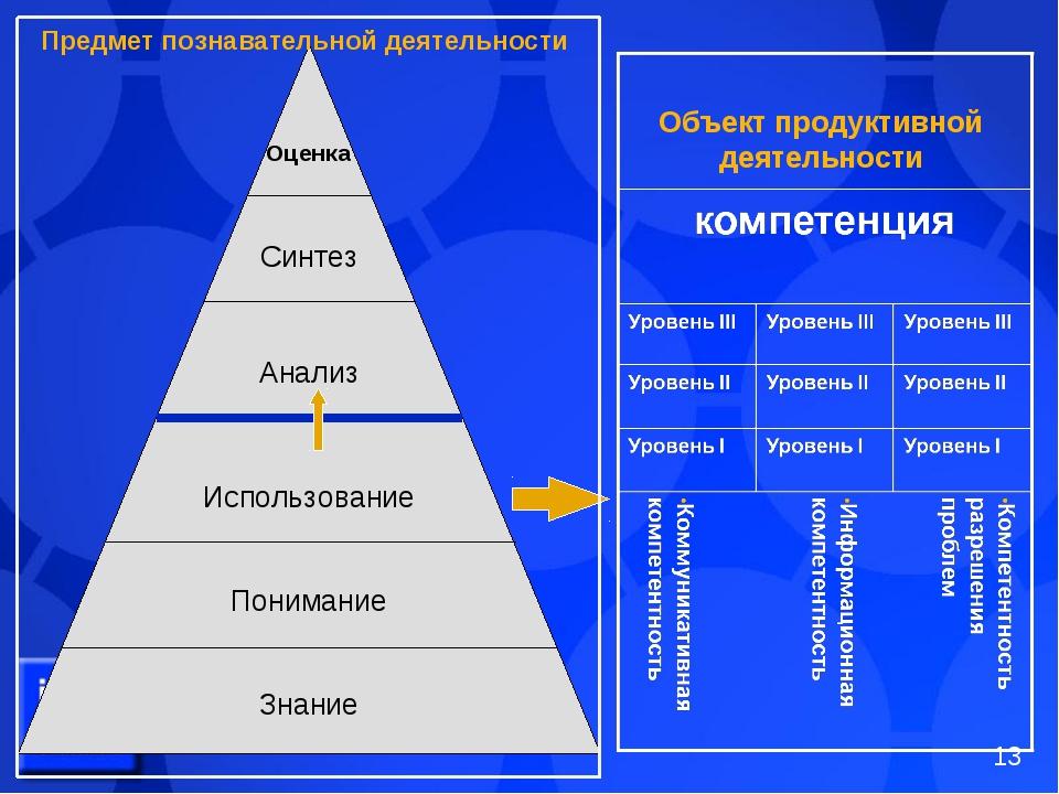 Объект продуктивной деятельности Предмет познавательной деятельности *