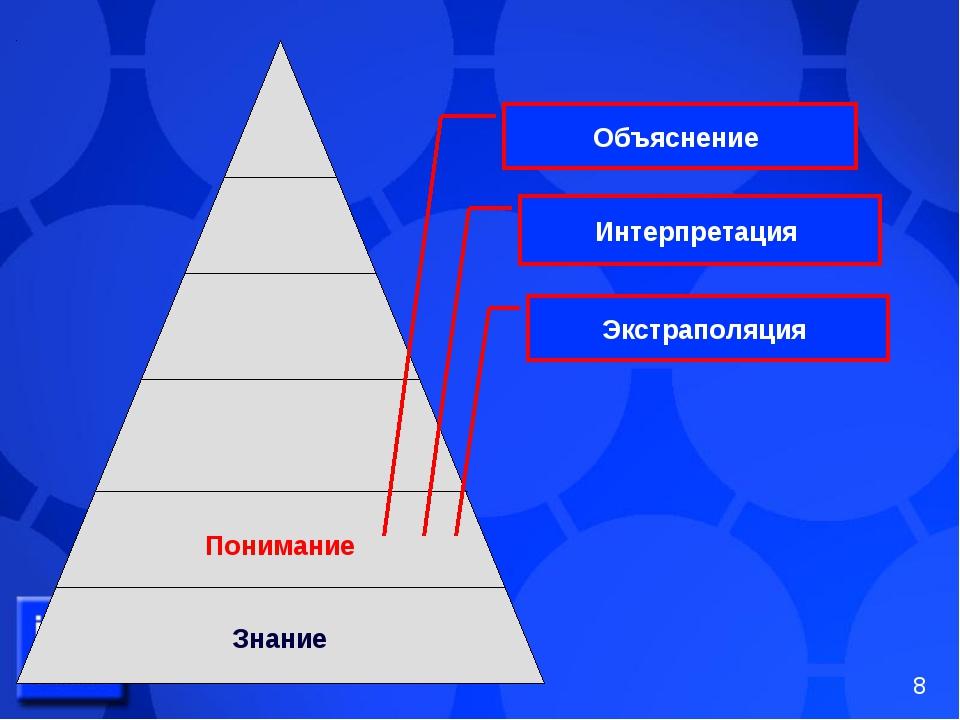Понимание Знание Объяснение Интерпретация Экстраполяция *