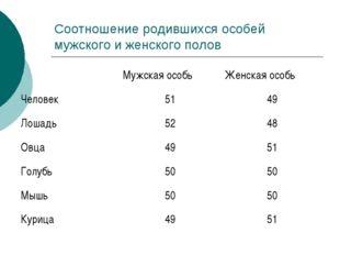 Соотношение родившихся особей мужского и женского полов