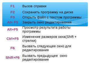 F1Вызов справки F2Сохранить программу на диске F3Открыть файл с текстом пр