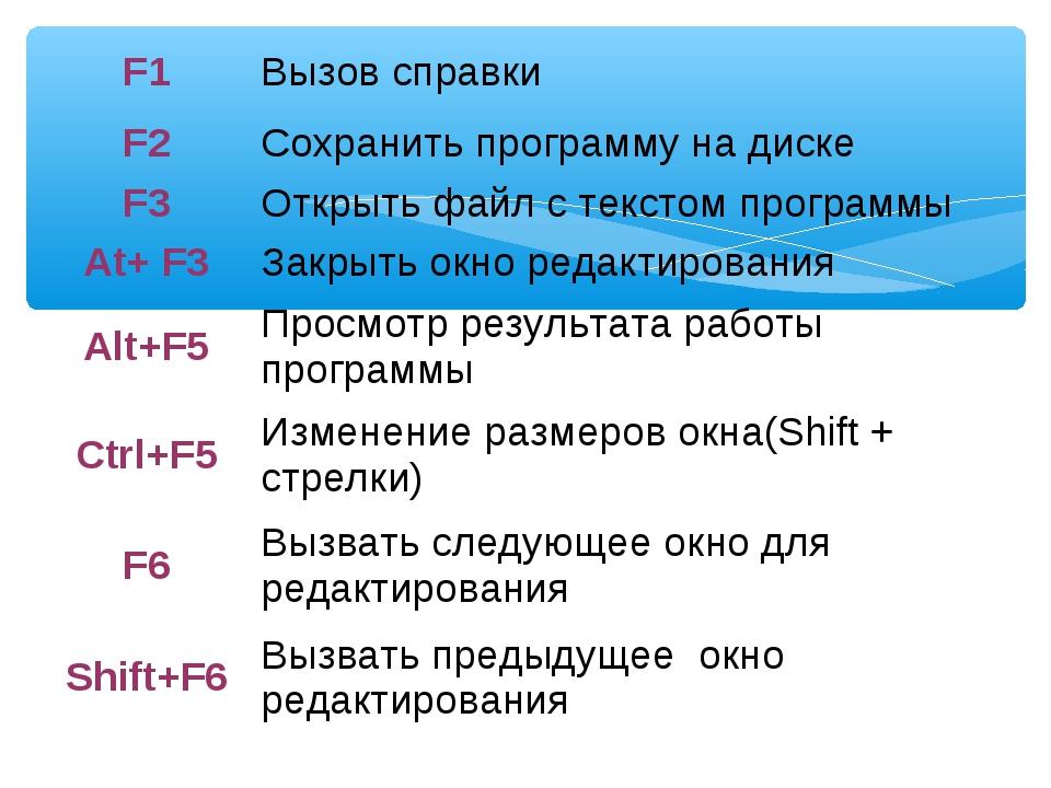 F1Вызов справки F2Сохранить программу на диске F3Открыть файл с текстом пр...