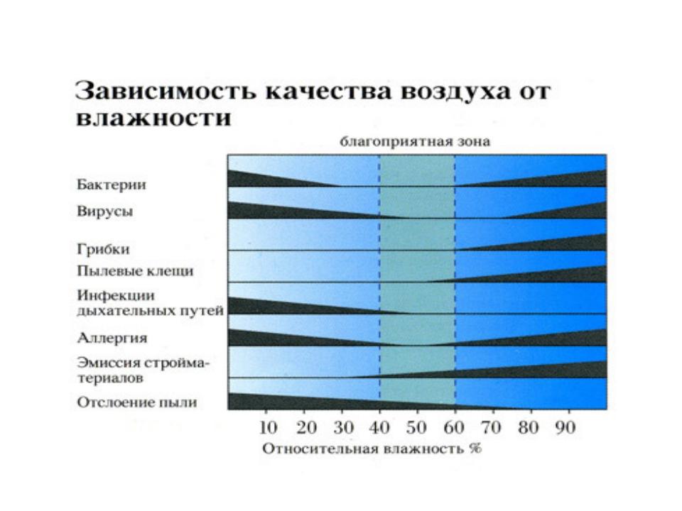 Функции воздуха по отношению к человеку