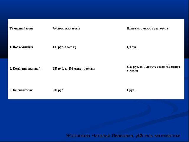 Тарифный план Абонентская плата Плата за 1 минуту разговора 1. Повременный...