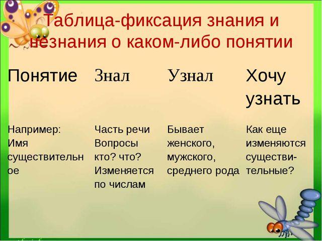 Таблица-фиксация знания и незнания о каком-либо понятии Понятие Знал Узнал...