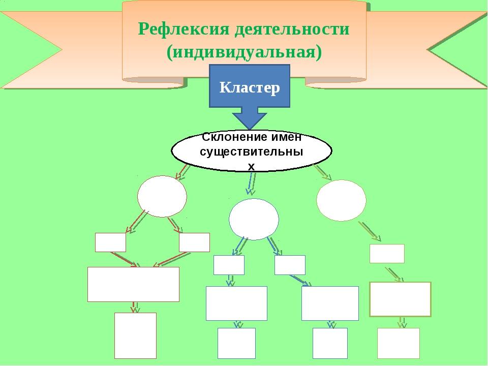 Рефлексия деятельности (индивидуальная) Кластер Склонение имен существительных