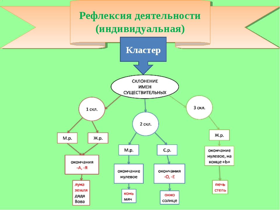 Рефлексия деятельности (индивидуальная) Кластер