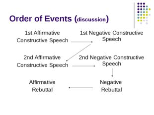 Order of Events (discussion) 1st Affirmative Constructive Speech 	1st Negativ