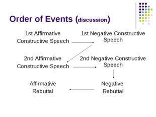 Order of Events (discussion) 1st Affirmative Constructive Speech 1st Negativ