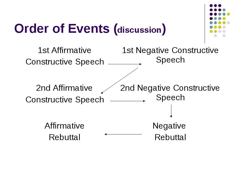 Order of Events (discussion) 1st Affirmative Constructive Speech 1st Negativ...