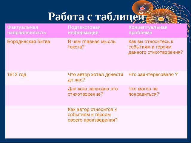 Работа с таблицей Фактуальная направленностьПодтекстовая информацияКонцепту...