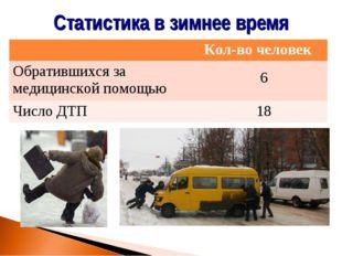 Статистика в зимнее время Кол-во человек Обратившихся за медицинской помощью