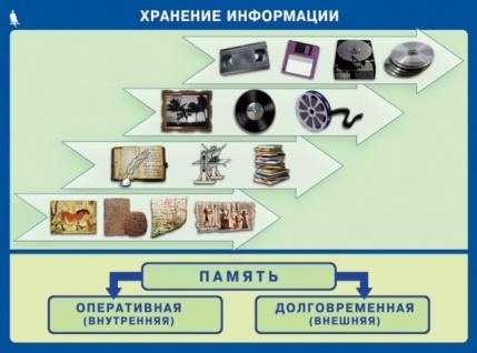 Персональный сайт - Электронное приложение к учебнику